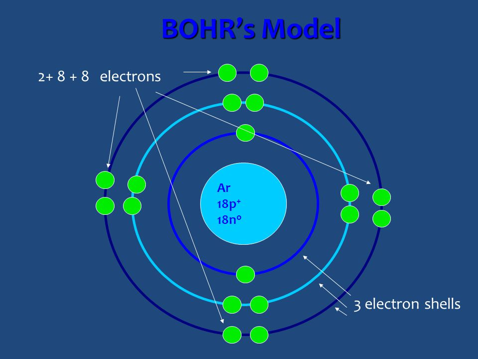 BOHR's Model 2+ 8 + 8 electrons Ar 18p+ 18no 3 electron shells