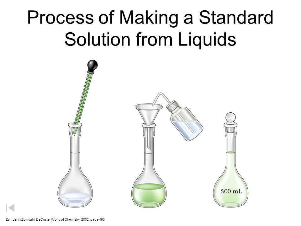 Process of Making a Standard Solution from Liquids