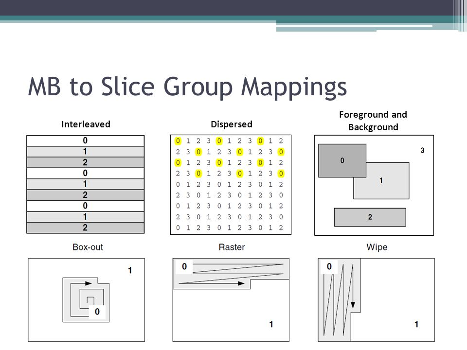 MB to Slice Group Mappings