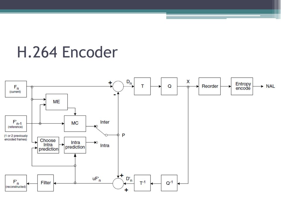 H.264 Encoder In the figures, the reference picture is shown as the previous encoded picture F.