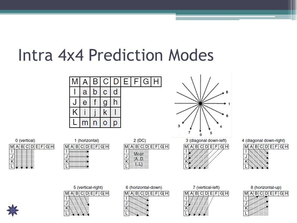 Intra 4x4 Prediction Modes