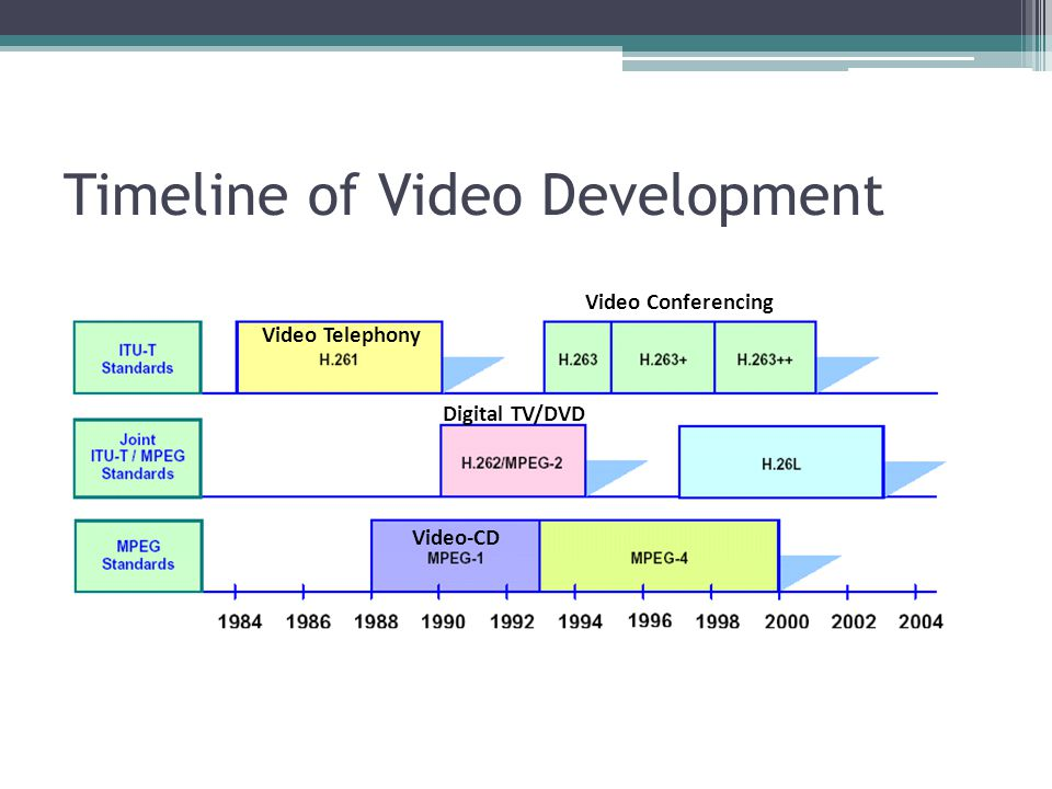 Timeline of Video Development