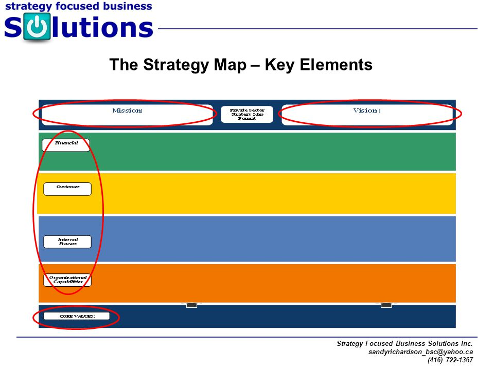 The Strategy Map – Key Elements