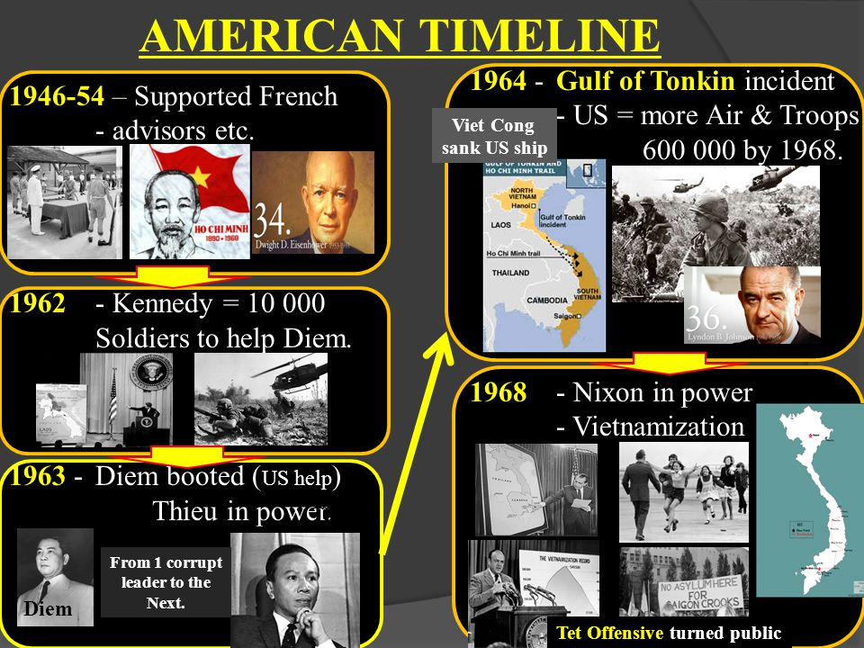 AMERICAN TIMELINE 1946-54 – Supported French - advisors etc.
