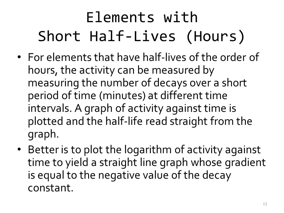 Elements with Short Half-Lives (Hours)