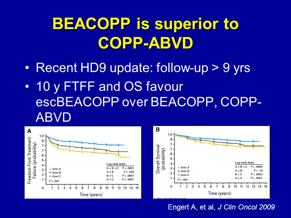 BEACOPP is superior to COPP-ABVD