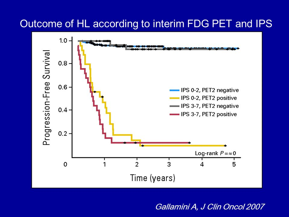 Outcome of HL according to interim FDG PET and IPS