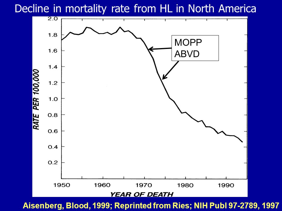Decline in mortality rate from HL in North America