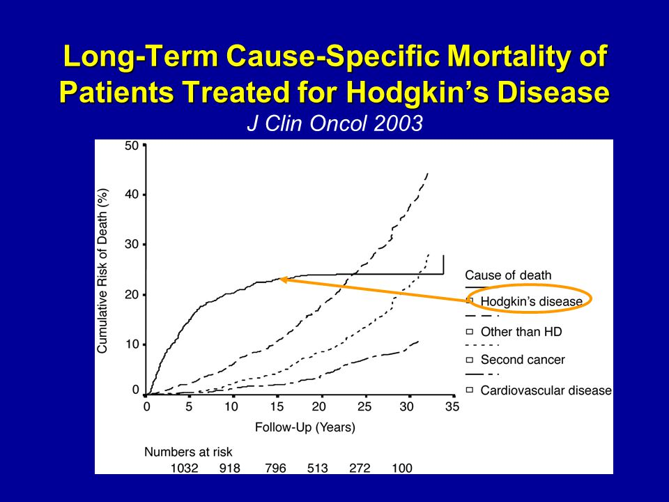 Long-Term Cause-Specific Mortality of Patients Treated for Hodgkin's Disease J Clin Oncol 2003