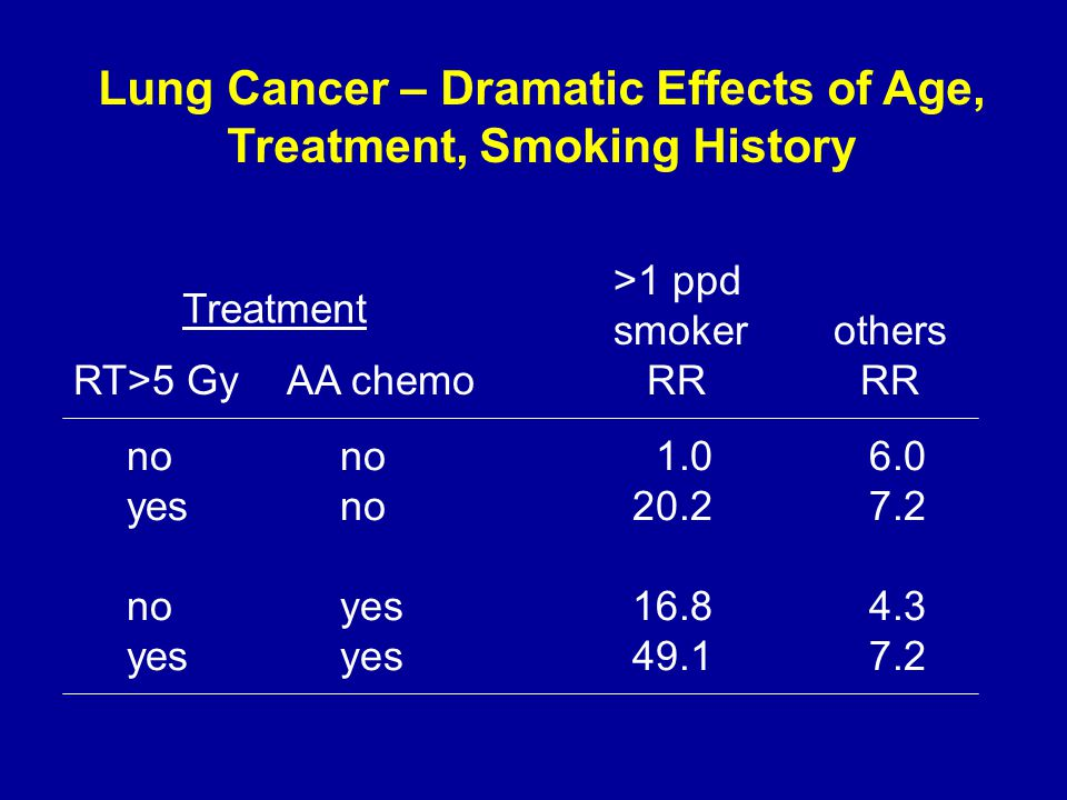 Lung Cancer – Dramatic Effects of Age, Treatment, Smoking History