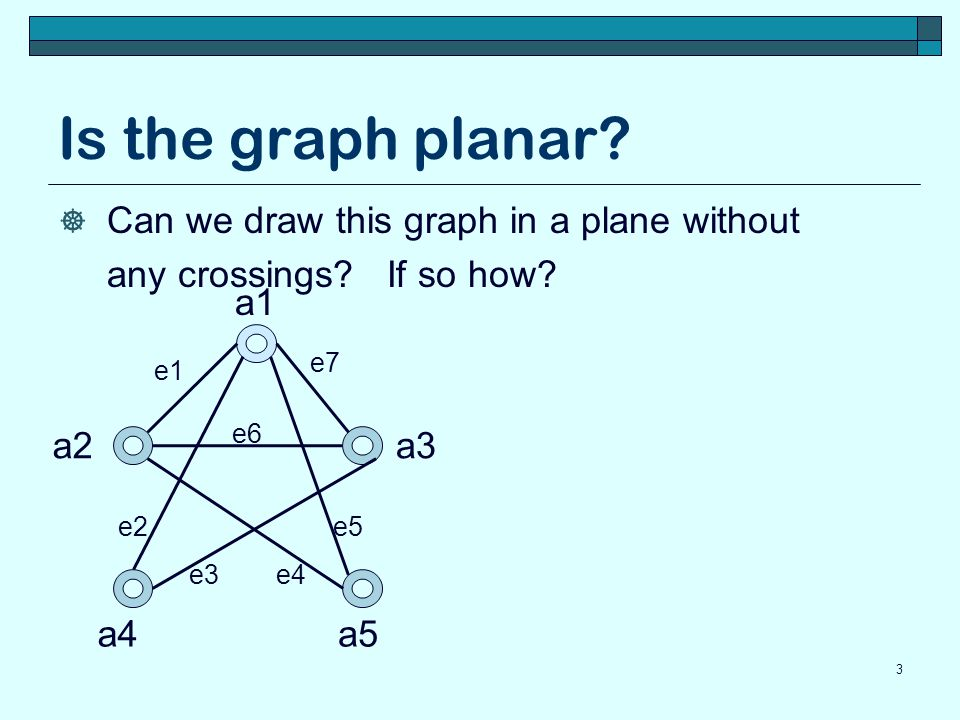 Is the graph planar Can we draw this graph in a plane without
