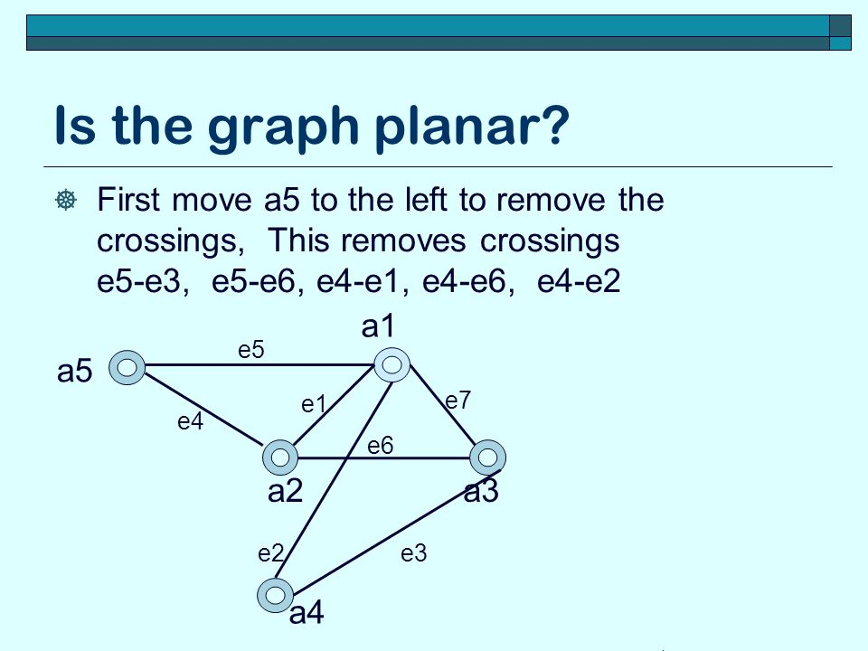 Is the graph planar First move a5 to the left to remove the crossings, This removes crossings e5-e3, e5-e6, e4-e1, e4-e6, e4-e2.