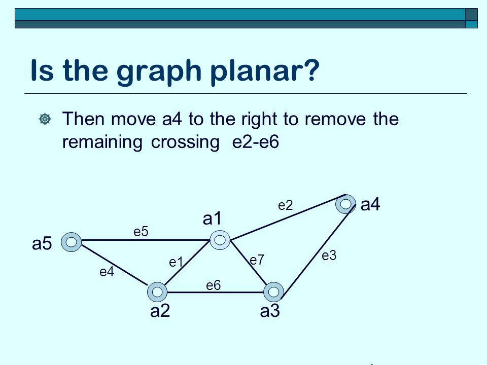 Is the graph planar Then move a4 to the right to remove the remaining crossing e2-e6. a4. e2. a1.