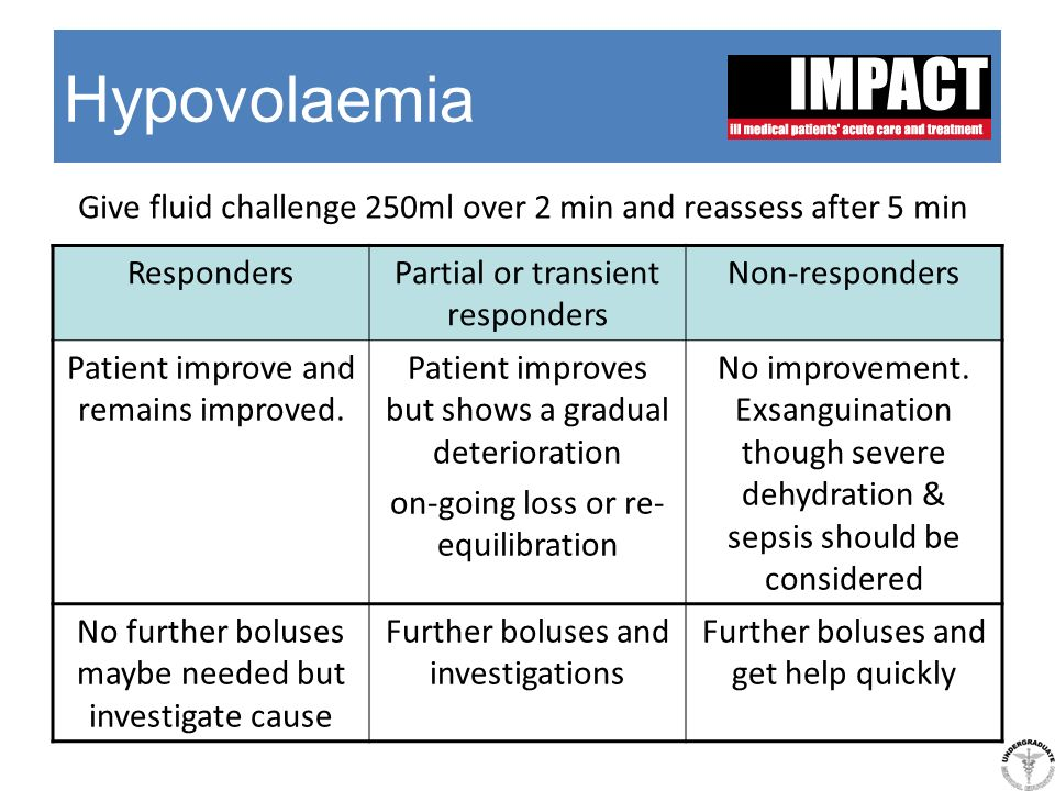 Hypovolaemia Give fluid challenge 250ml over 2 min and reassess after 5 min. Responders. Partial or transient responders.