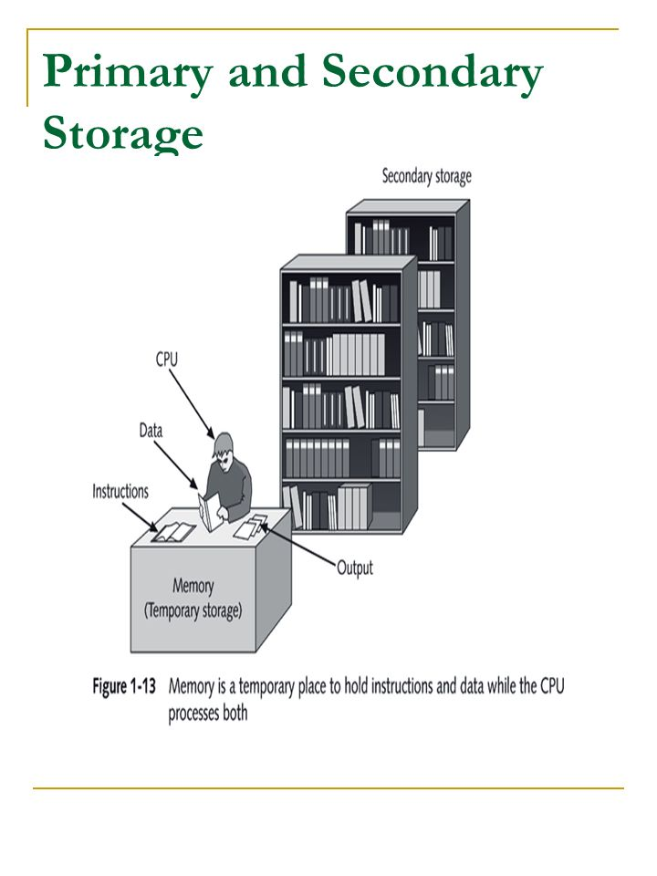 Primary and Secondary Storage