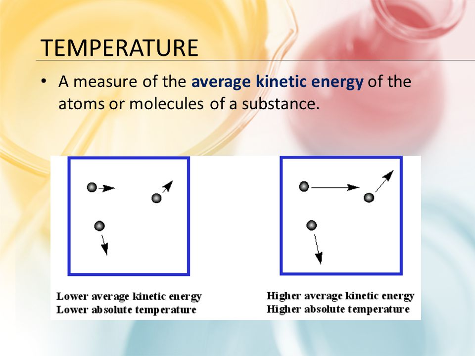 Temperature A measure of the average kinetic energy of the atoms or molecules of a substance.