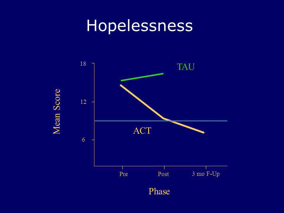 Hopelessness 18 TAU 12 Mean Score ACT 6 Pre Post 3 mo F-Up Phase