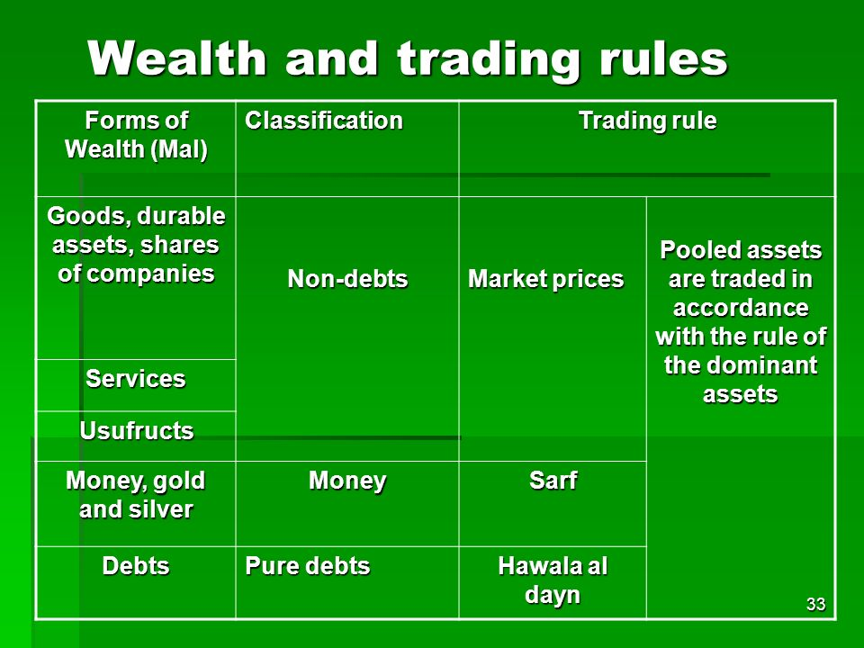 Wealth and trading rules