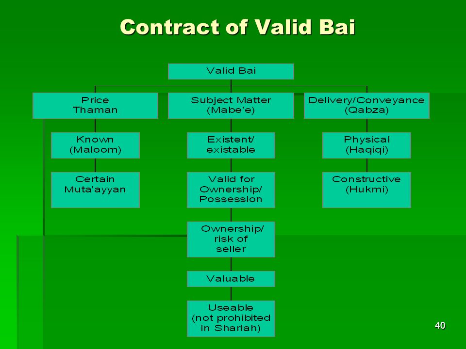 Contract of Valid Bai