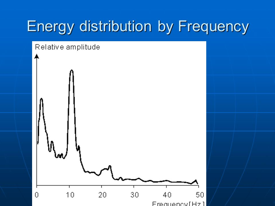 Energy distribution by Frequency