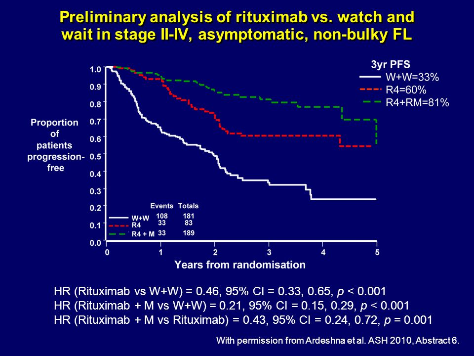 Preliminary analysis of rituximab vs