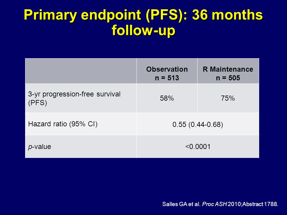 Primary endpoint (PFS): 36 months follow-up