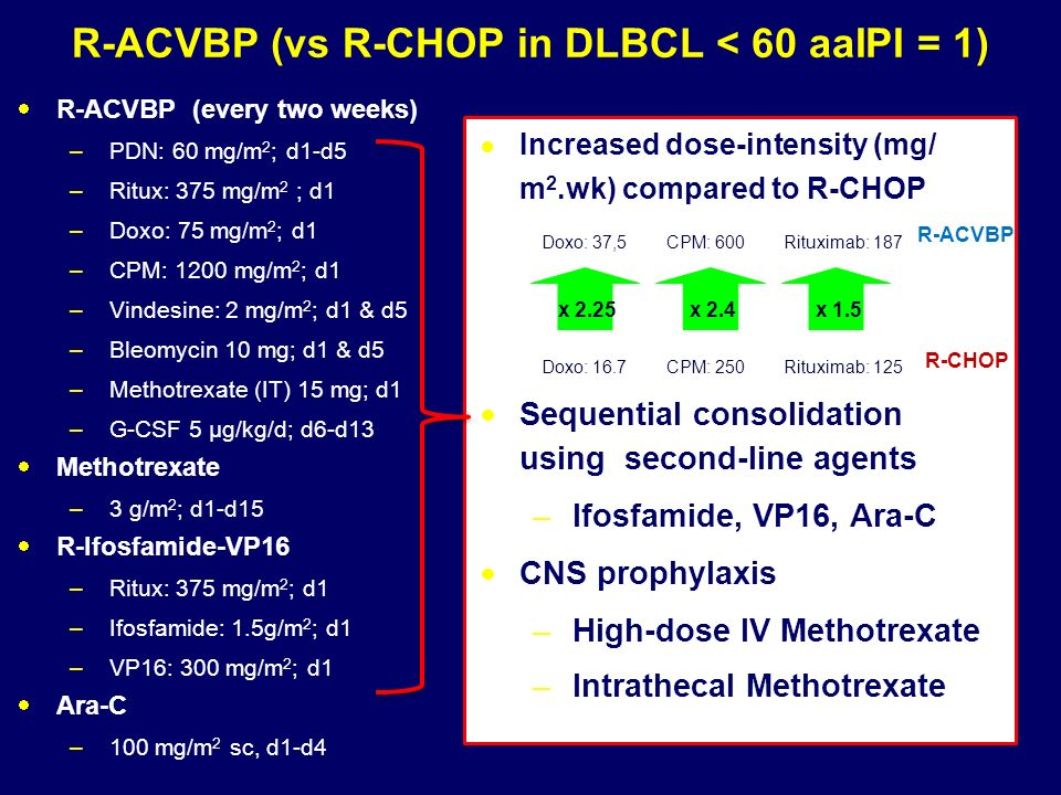 R-ACVBP (vs R-CHOP in DLBCL < 60 aaIPI = 1)