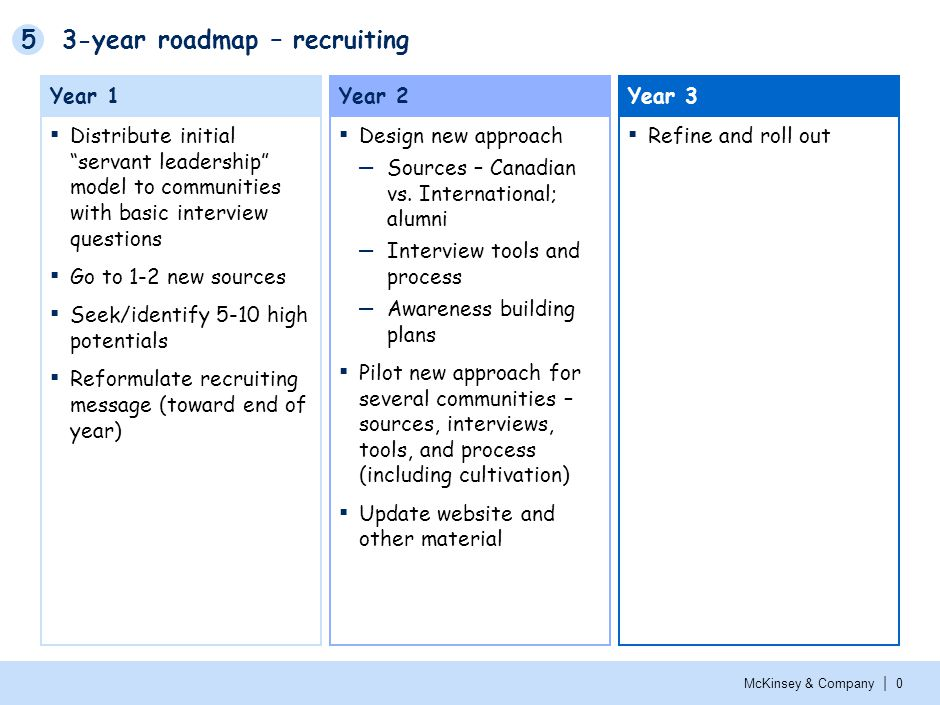 3-year roadmap – leadership review