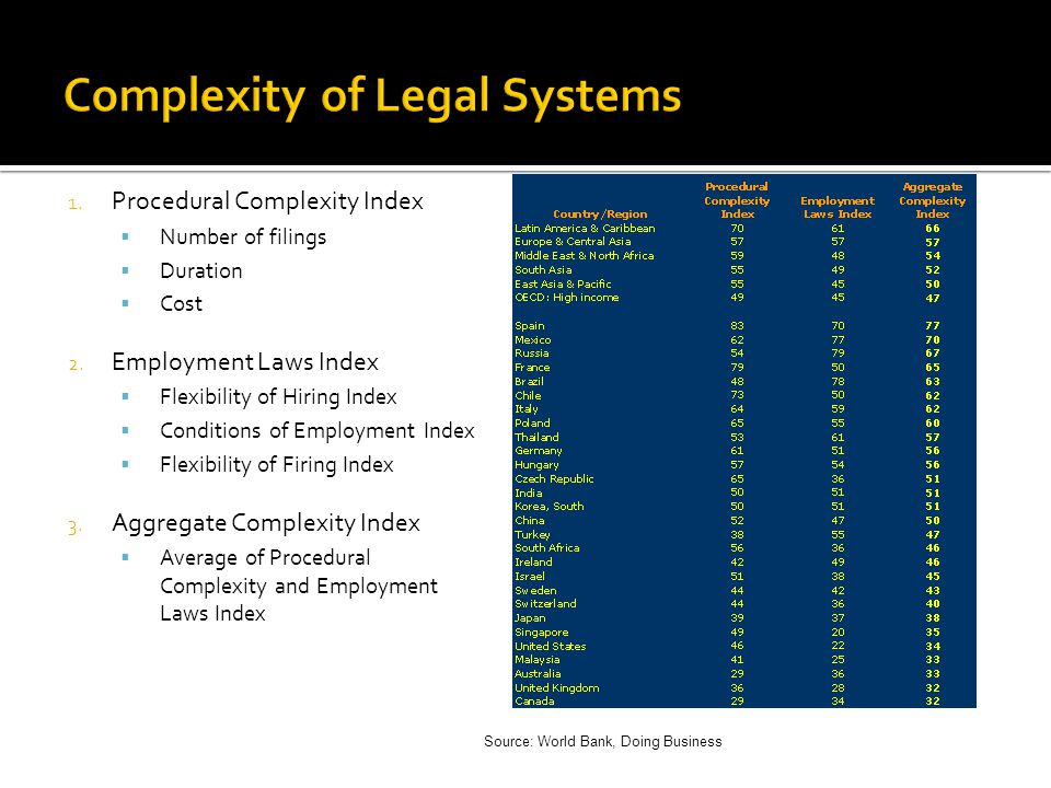 Complexity of Legal Systems