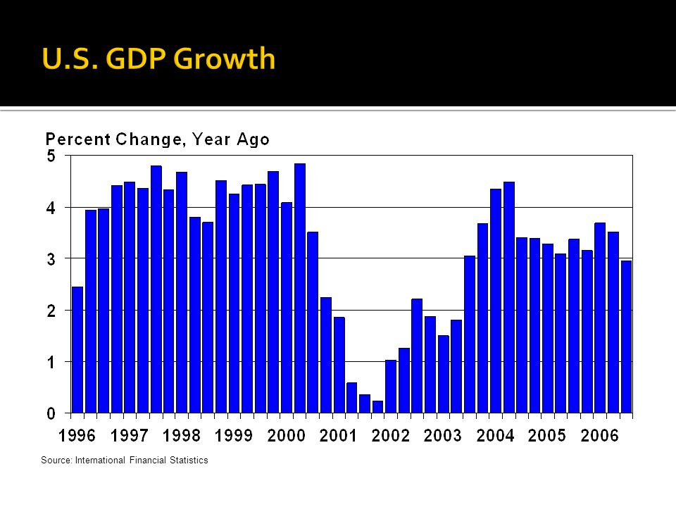 U.S. GDP Growth Updated for GC 2007 Real GDP growth, quarterly