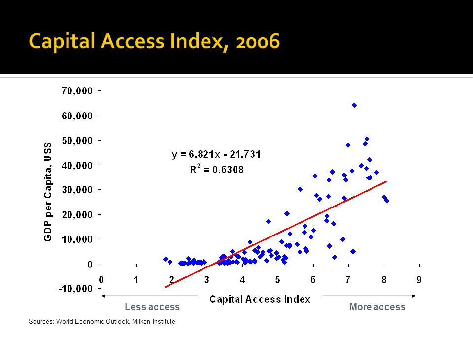 Less access More access