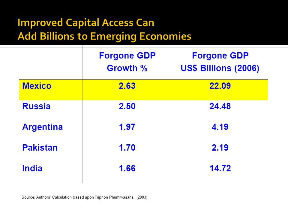 Improved Capital Access Can Add Billions to Emerging Economies