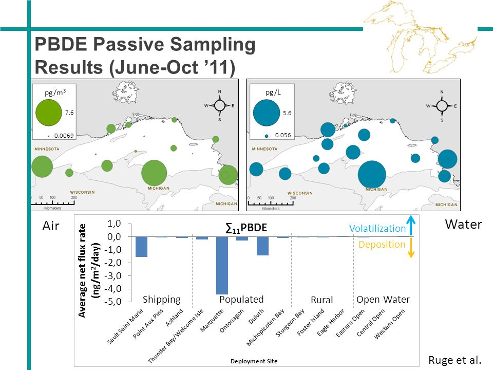 PBDE Passive Sampling Results (June-Oct '11) Air Water Ruge et al.