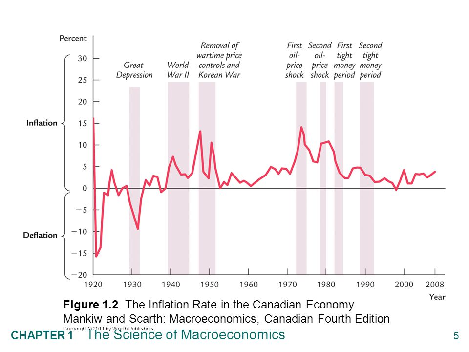 Figure 1.3 The Unemployment Rate in the Canadian Economy Mankiw and Scarth: Macroeconomics, Canadian Fourth Edition Copyright © 2011 by Worth Publishers