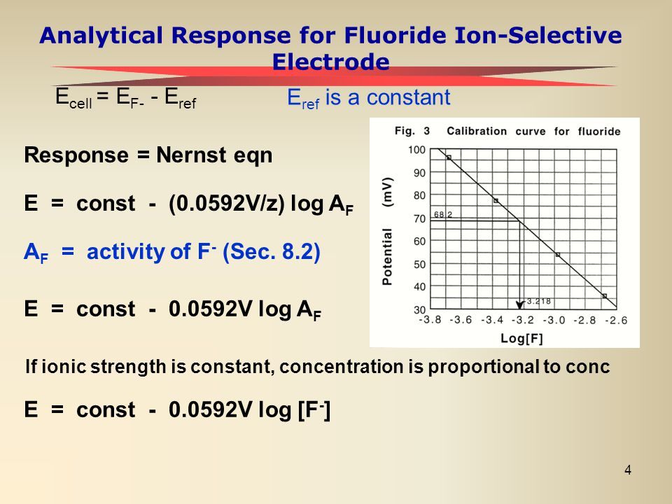 Analytical Response for Fluoride Ion-Selective Electrode