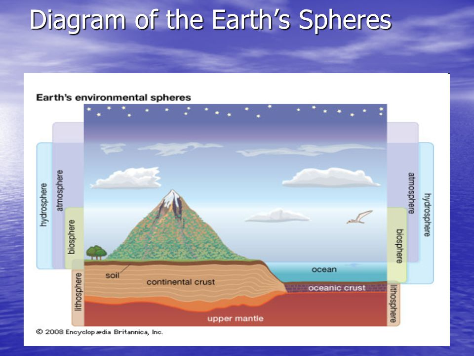 the four spheres of the earth ppt video online download Earth Systems Diagram 2 diagram of the earth\u0027s spheres