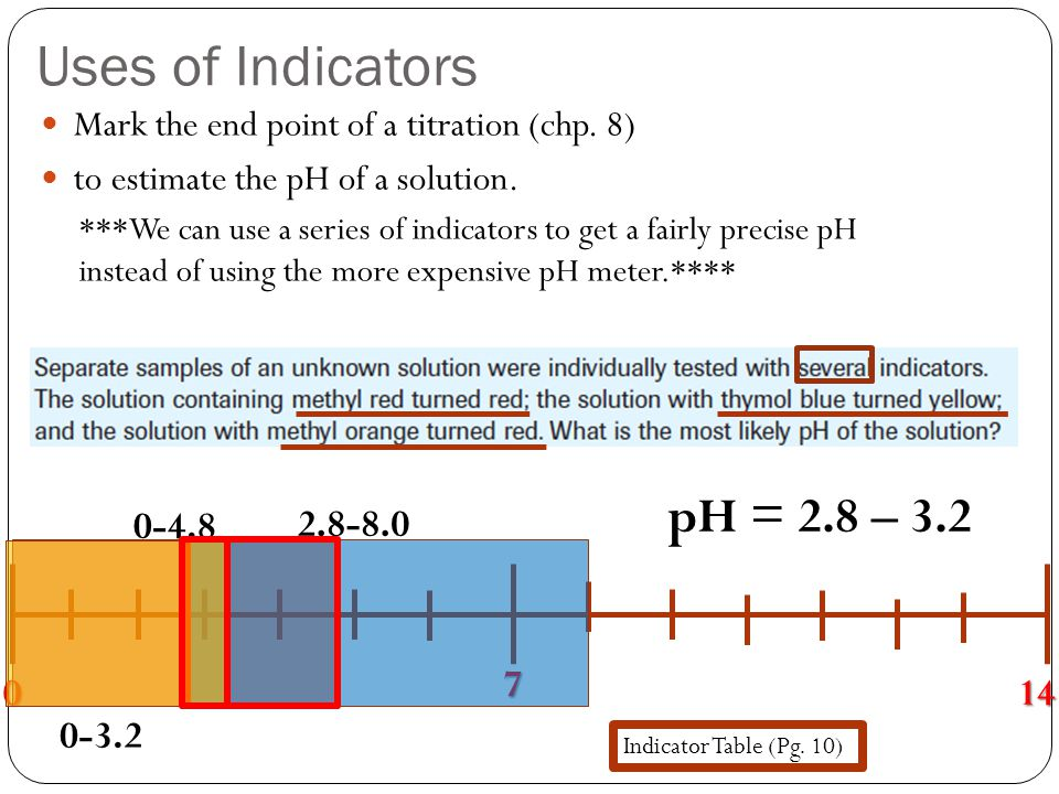 Uses of Indicators pH = 2.8 – 3.2 0-4.8 2.8-8.0 7 14 0-3.2