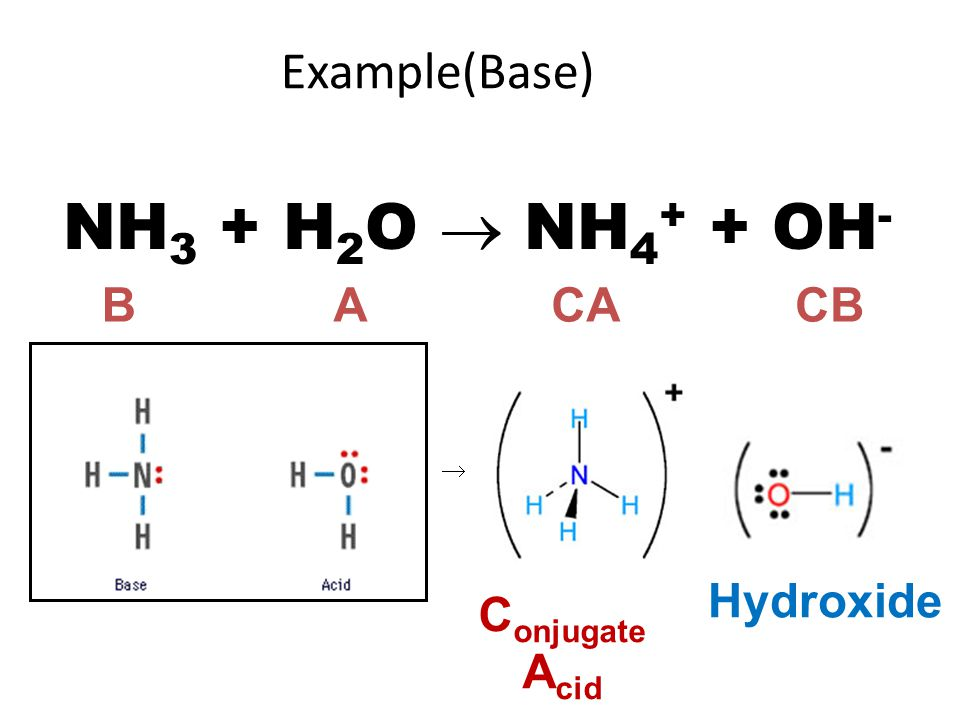 NH3 + H2O  NH4+ + OH- Example(Base) B A CA CB Hydroxide