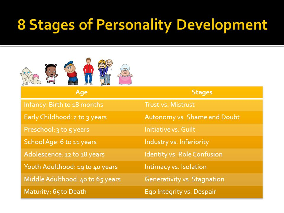 8 Stages of Personality Development
