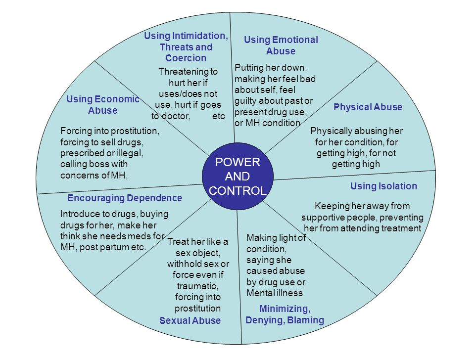 POWER AND CONTROL Using Intimidation, Threats and Coercion