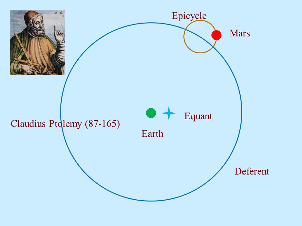 Epicycle Mars Equant Claudius Ptolemy (87-165) Earth Deferent