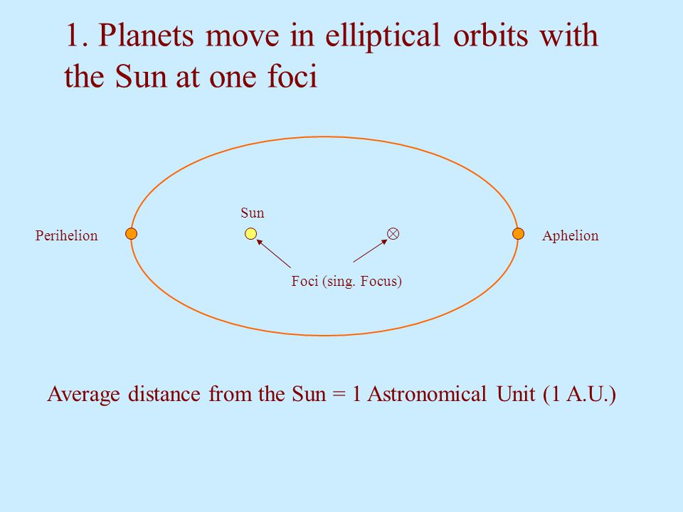 1. Planets move in elliptical orbits with the Sun at one foci