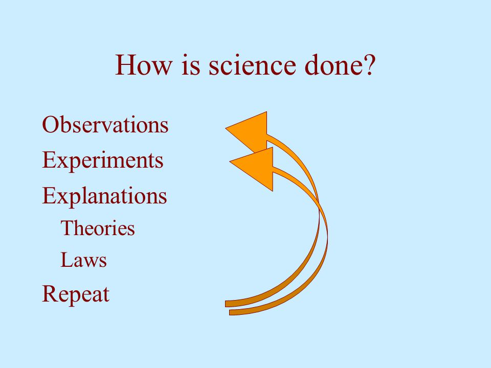 How is science done Observations Experiments Explanations Repeat