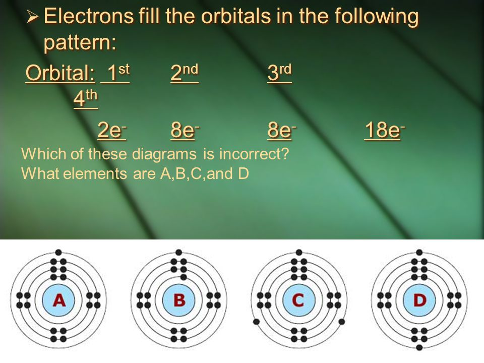 Electrons fill the orbitals in the following pattern: