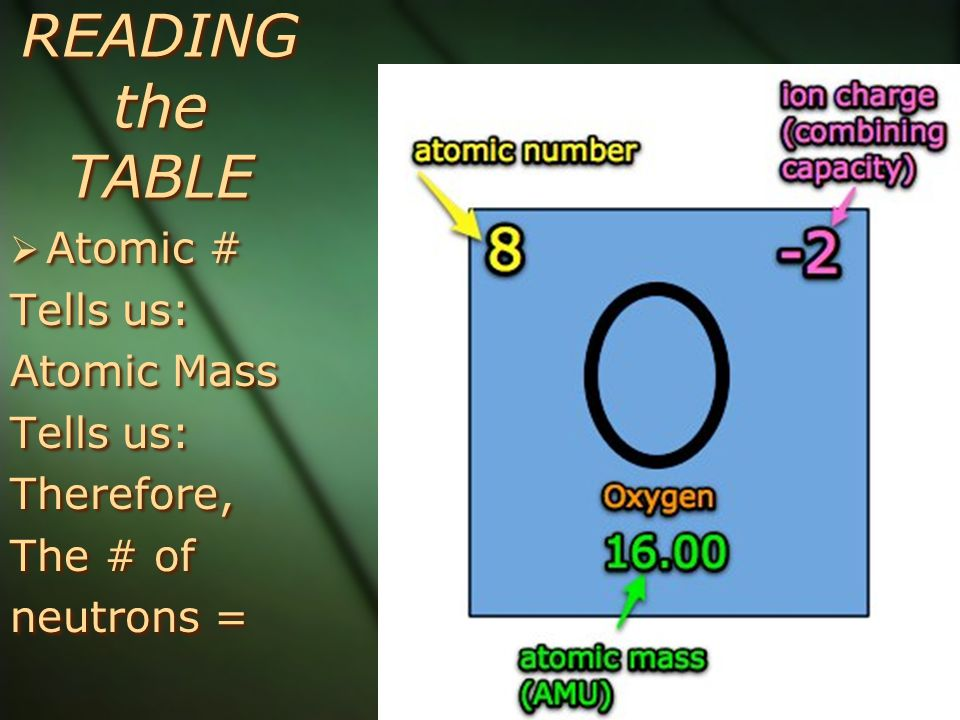 READING the TABLE Atomic # Tells us: Atomic Mass Therefore, The # of