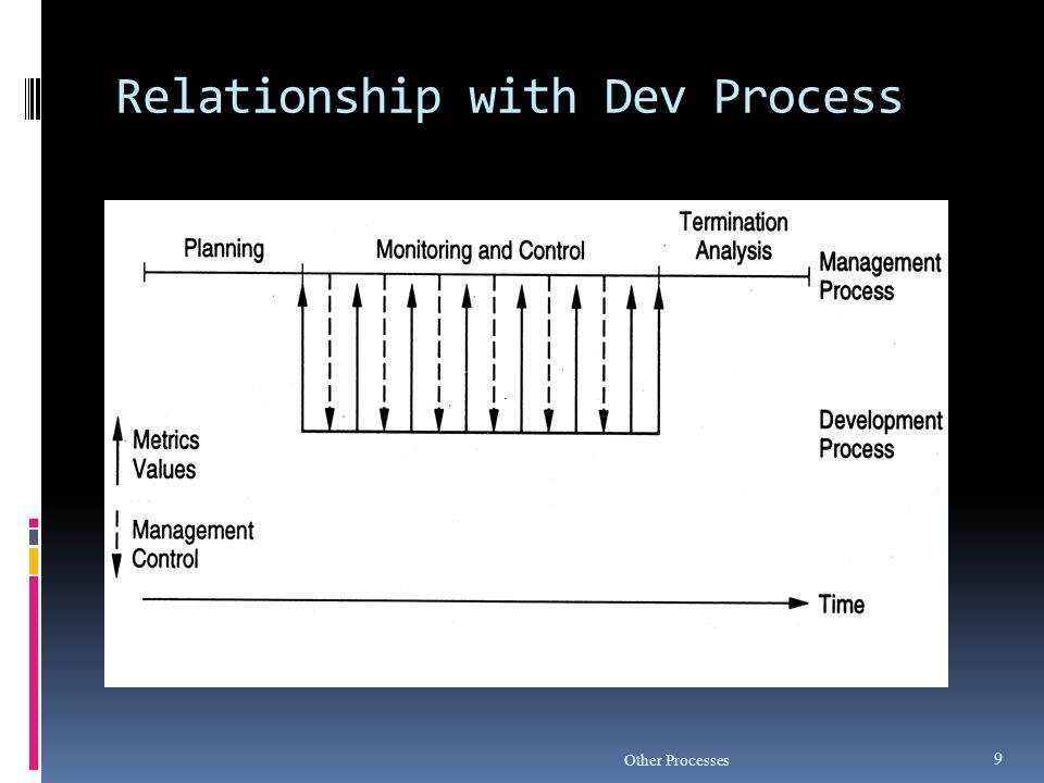 Relationship with Dev Process