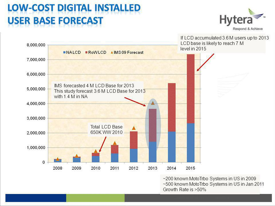 Low-cost Digital Installed User Base Forecast
