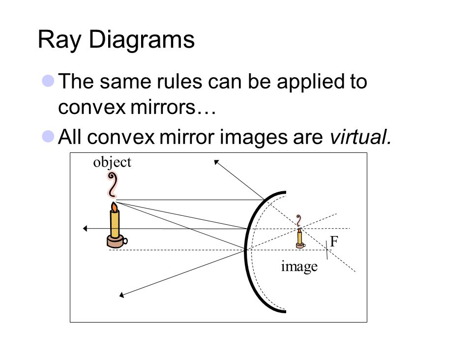 Ray Diagrams The same rules can be applied to convex mirrors…
