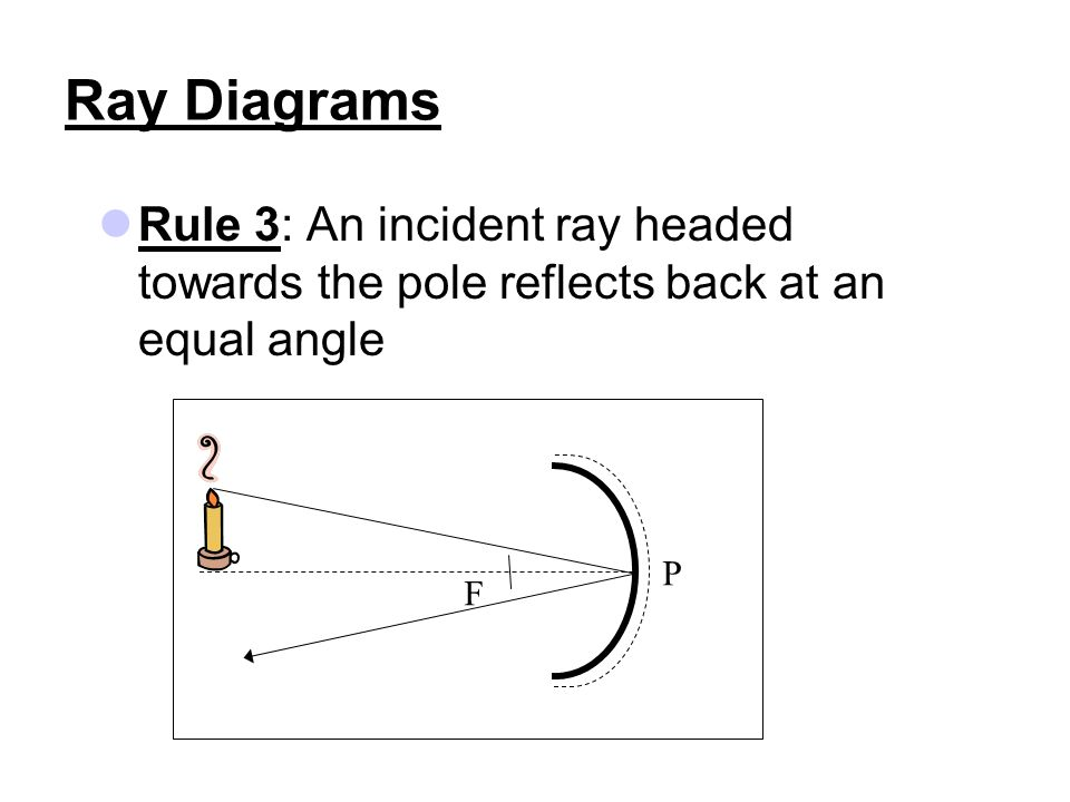 Ray Diagrams Rule 3: An incident ray headed towards the pole reflects back at an equal angle P F
