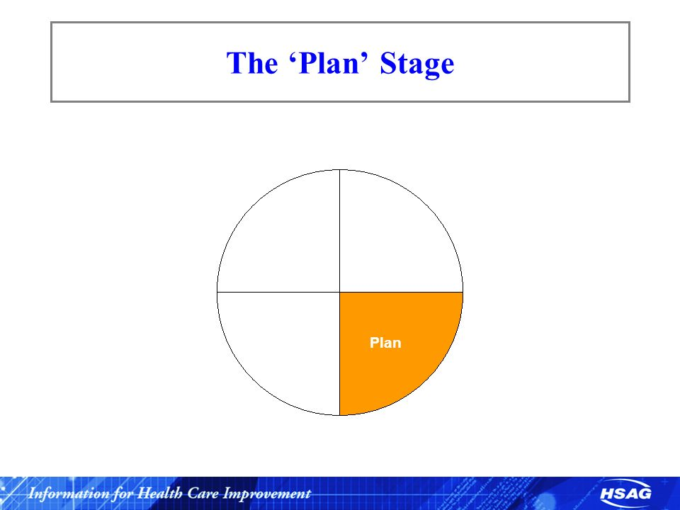 The 'Plan' Stage Identify Plan